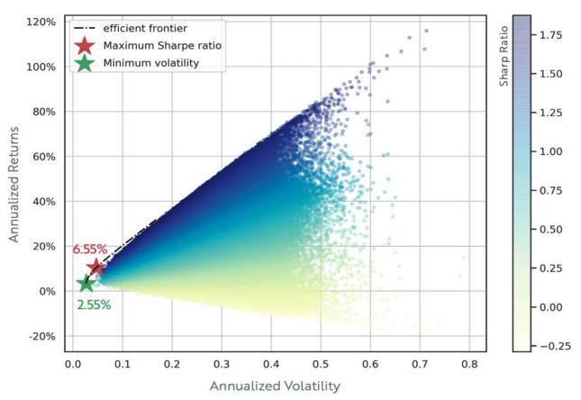 efficient frontier Bitcoin