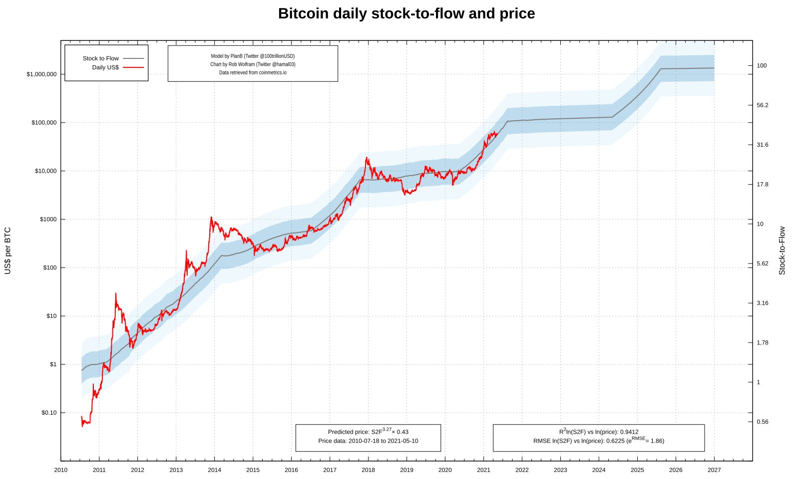 bitcoin stock to flow