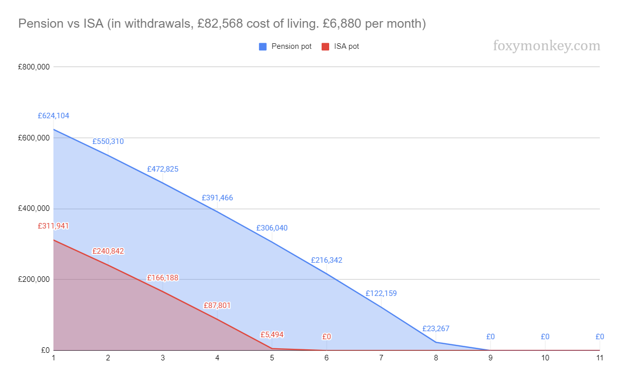How long does a pension last compared to an ISA when taking a high income